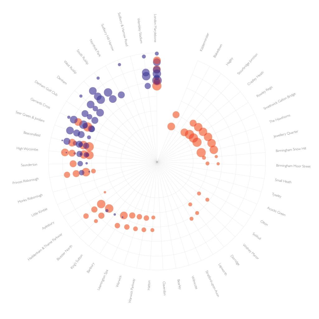 Data Viz Chiltern
